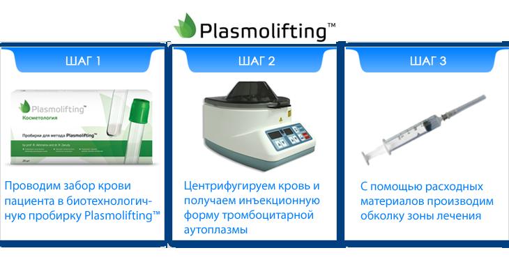 Этапы проведения плазмолифтинга
